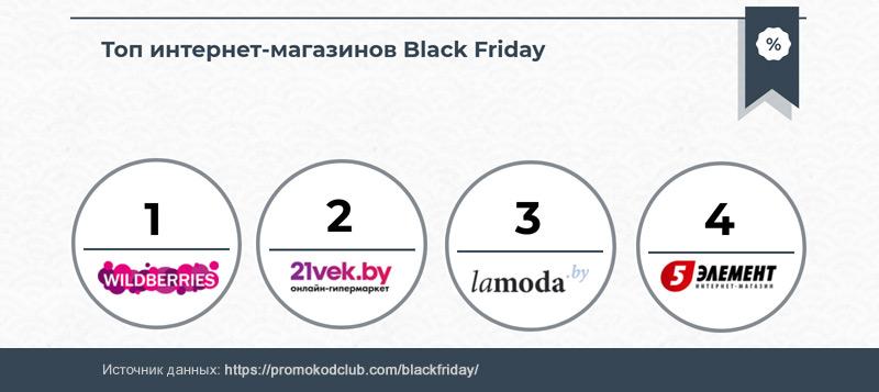 Топ интернет-магазинов Черной пятницы