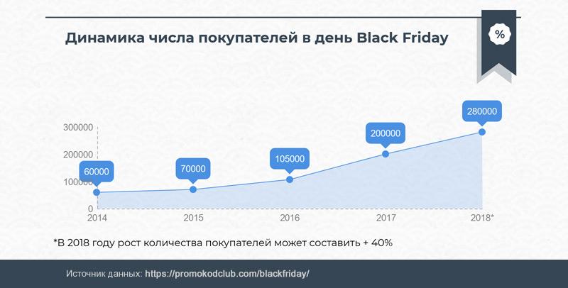 Динамика покупателей в день Черной Пятницы